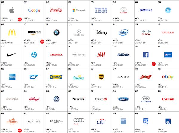 Nokia och Nintendo inte längre två av världens 100 mest värdefulla varumärken