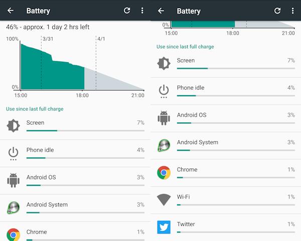 Vad tycker du om Androids batteristatistik?
