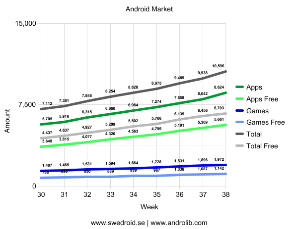Android Market - Vecka 38