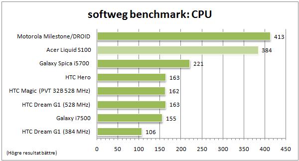 Här ser vi tydligt hur den nya Cortex-arkitekturen i Milestone och Liquid fullkomligt mosar den gamla ARM11-kärnan.