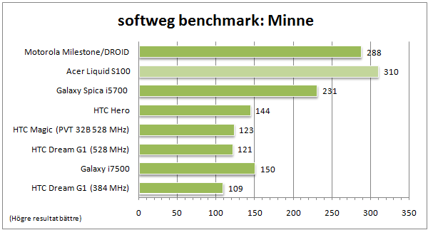 Även vad gäller minneshastigheten ser vi en rejäl ökning och som väntat så står den in fin relation till processorhastigheterna. Snabb processor - hög FSB - snabbare minne.