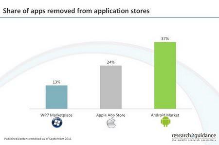 Android Market når inofficiellt 500 000 publicerade appar, 37 % av dessa har tagits bort [Notis]