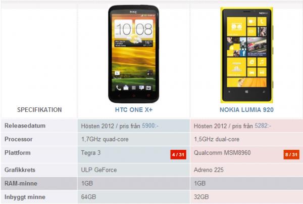 Androidenheter.se: HTC One X+ VS Nokia Lumia 920