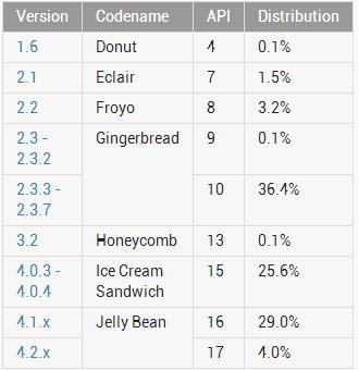 androidstatistik-2013-06
