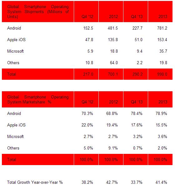 plattformssiffror-2013