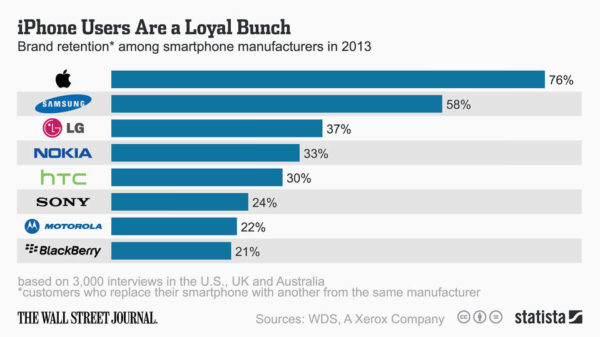 tillverkare-lojalitet