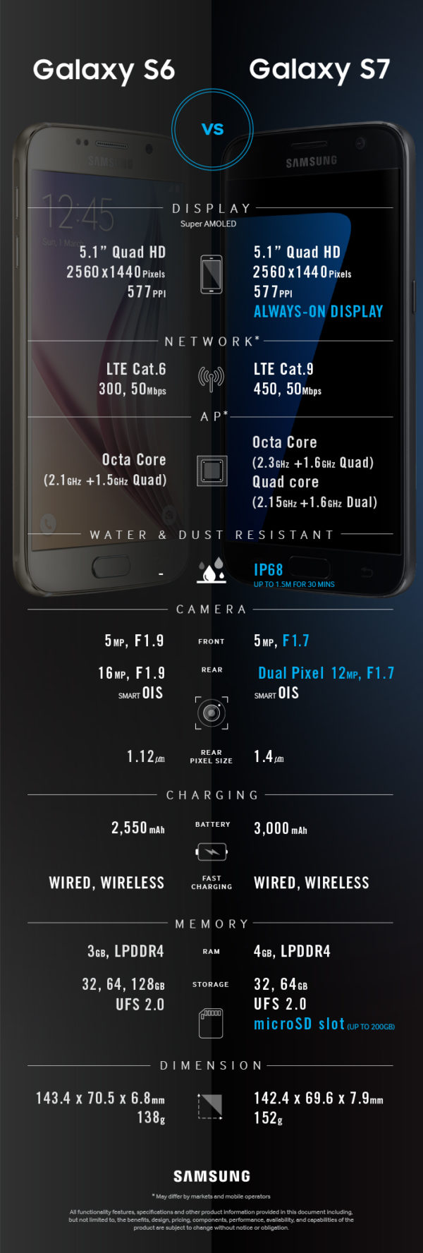 Galaxy s6 & s7 Comparison_0216