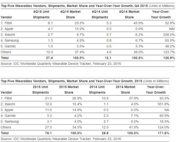 wearables-stats