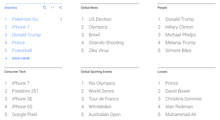 sokingar-2016-globalt